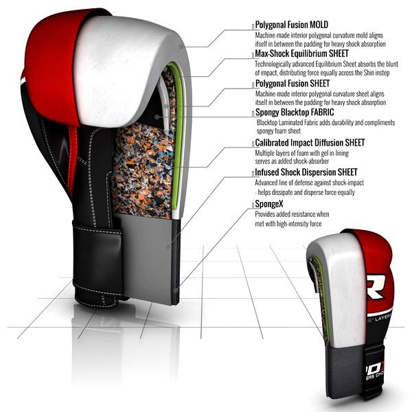 Budowa rękawic RDX BGL-T9